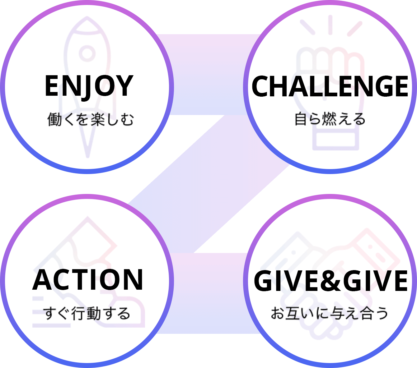 ENJOY CHALLENGE ACTION GIVE&GIVE
